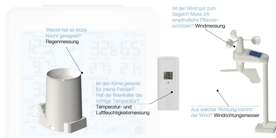 profi funk wetterstation ft0202 multycolour wind niederschlag thermometer usb ebay. Black Bedroom Furniture Sets. Home Design Ideas